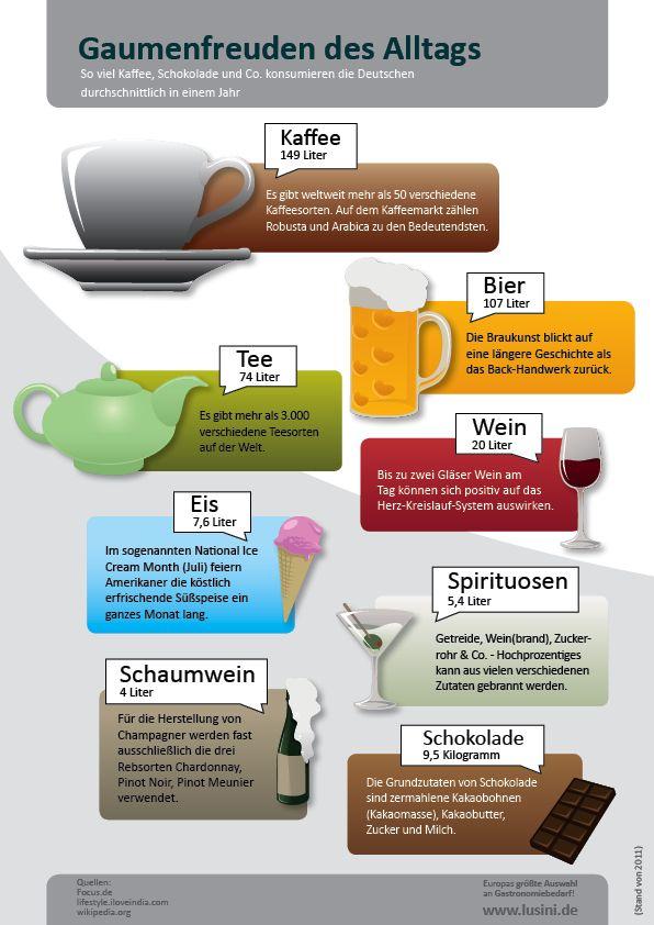 Genussmittelkonsum in Deutschland / Aktuelle Infografik von lusini.de