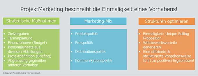 ProjektMarketing Peter Vennebusch entwickelt Marketingstrategien und Marketingkonzepte mit Mehrwert!