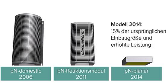 plasmanorm filter g nstige haushaltsger te. Black Bedroom Furniture Sets. Home Design Ideas