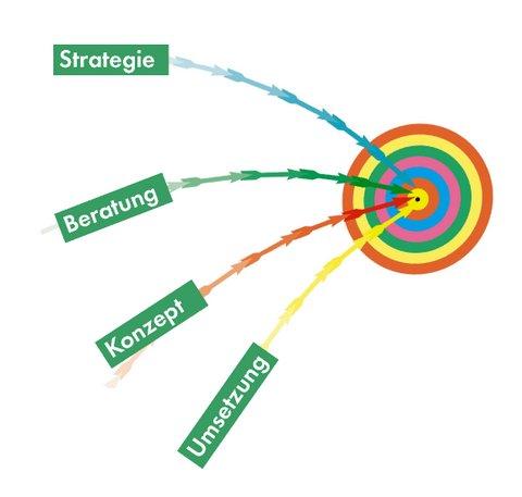 Die Marketingplanung im Unternehmen systematisch und zielorientiert bestimmen