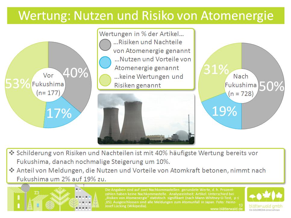 Atomwende auch in den Medien? blätterwald analysiert Medienberichte nach Atomausstieg der Bundesregierung