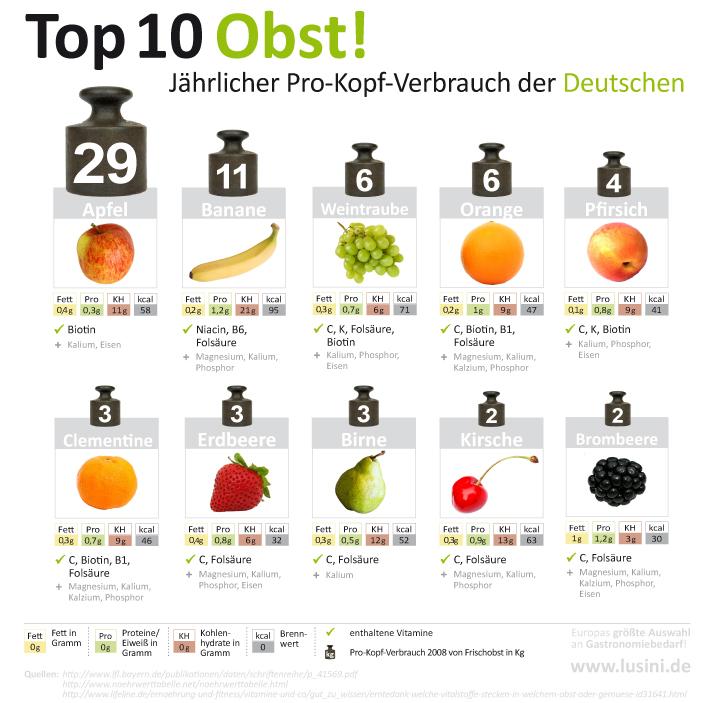 Der Einheimische und die Exotin! Der Apfel ist Spitzenreiter bei deutschen Obst-Essern